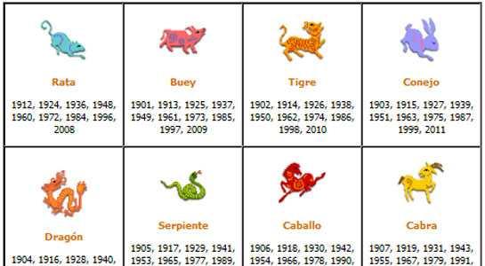Horóscopo Chino Astrología Mes De Marzo De 2021